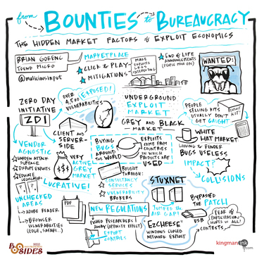 From Bounties to Bureaucracy - The Hidden Market Factors of Exploit Economics