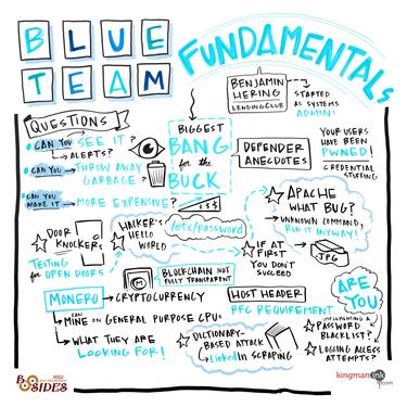 Blue Team Fundamentals