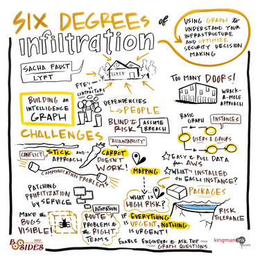 Six degrees of infiltration: Using graph to understand your infrastructure and optimize security decision making