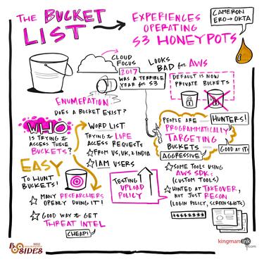The Bucket List: Experiences Operating S3 Honeypots