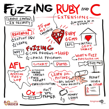 Fuzzing Ruby and C Extensions