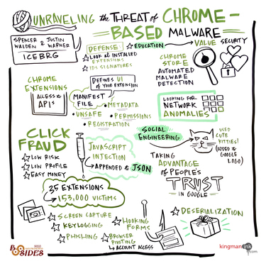 Unraveling the Threat of Chrome Based Malware
