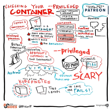 Checking your --privileged container