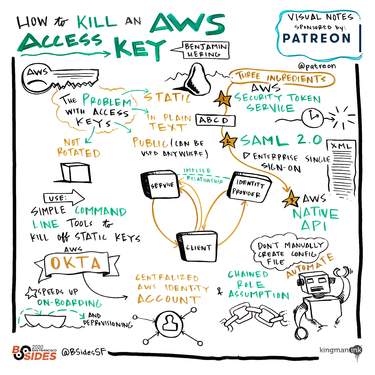 How to Kill an AWS Access Key