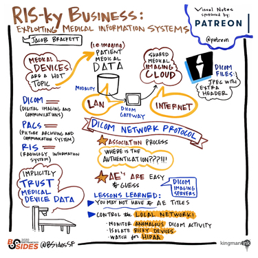 RIS-ky Business: Exploiting Medical Information Systems